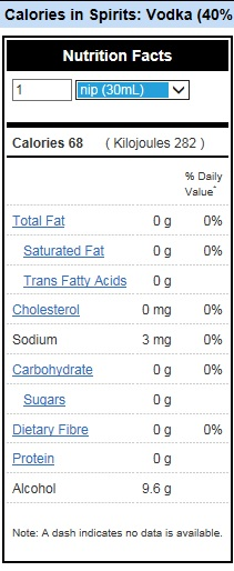 vodka nutrition label